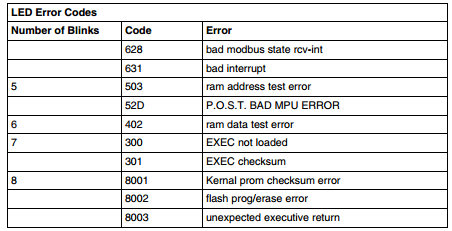 140CPU43412A Error Codes