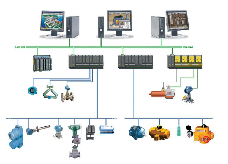 What is a Distributed Control System