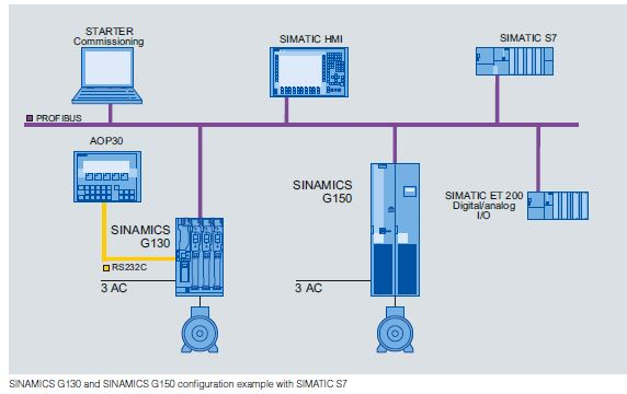 6sl3055 0aa00 5ca2 wiring diagram 6sl3055 0aa00 5ca2 sinamics by siemens automation mro electric sinamics g150 wiring diagram at eliteediting.co