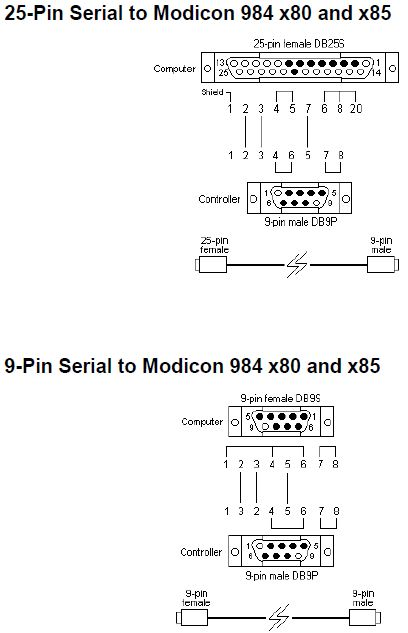 A5-1092-102 - Modicon 984 Series 984 Wiring Image