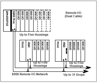 AS-E908-131 - Modicon 984 Series 984 Wiring Image